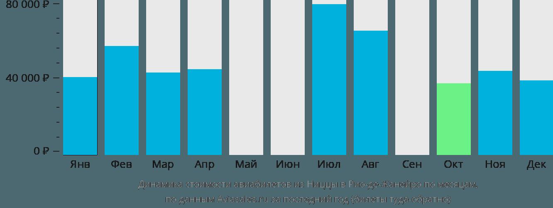 Динамика стоимости авиабилетов из Ниццы в Рио-де-Жанейро по месяцам