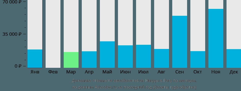 Динамика стоимости авиабилетов из Ниццы в Ригу по месяцам