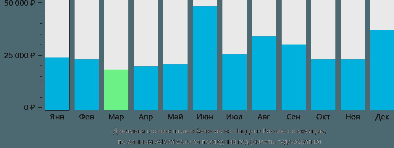 Динамика стоимости авиабилетов из Ниццы в Россию по месяцам