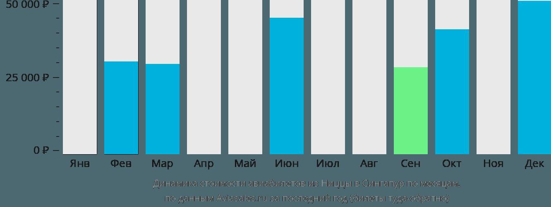 Динамика стоимости авиабилетов из Ниццы в Сингапур по месяцам