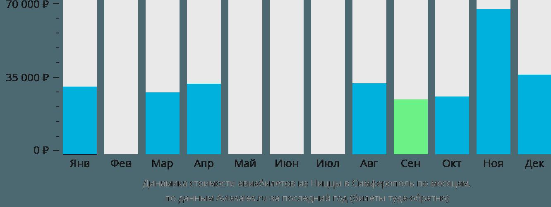 Динамика стоимости авиабилетов из Ниццы в Симферополь по месяцам