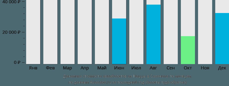 Динамика стоимости авиабилетов из Ниццы в Салоники по месяцам
