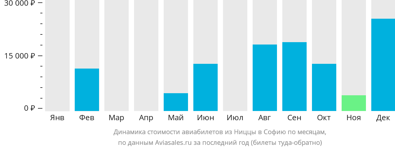 Динамика стоимости авиабилетов из Ниццы в Софию по месяцам