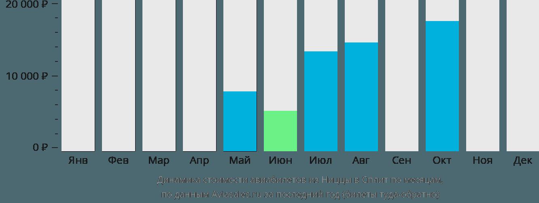 Динамика стоимости авиабилетов из Ниццы в Сплит по месяцам