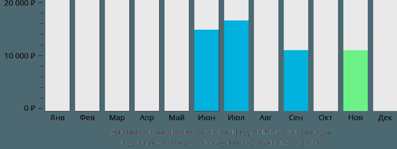 Динамика стоимости авиабилетов из Ниццы в Штутгарт по месяцам
