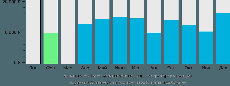 Динамика стоимости авиабилетов из Ниццы в Страсбург по месяцам