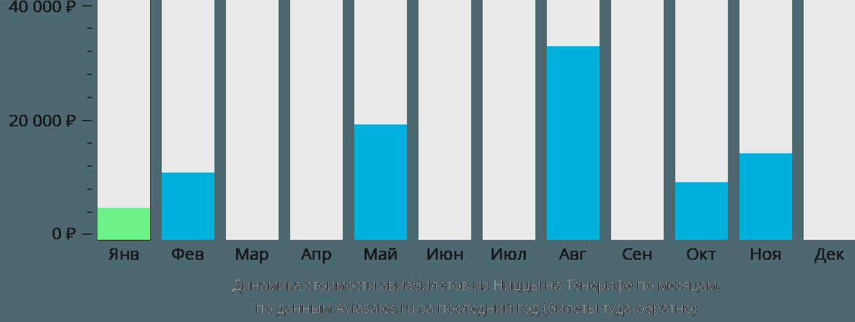 Динамика стоимости авиабилетов из Ниццы на Тенерифе по месяцам