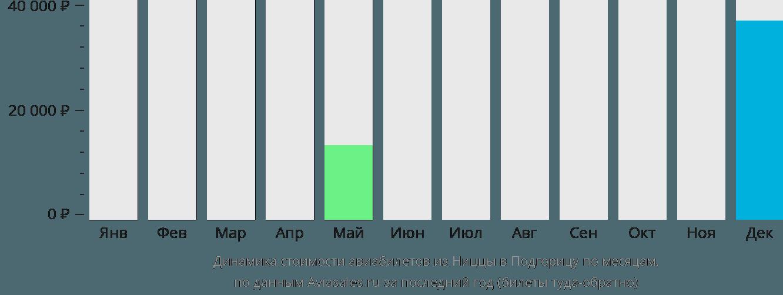 Динамика стоимости авиабилетов из Ниццы в Подгорицу по месяцам