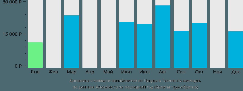 Динамика стоимости авиабилетов из Ниццы в Таллин по месяцам