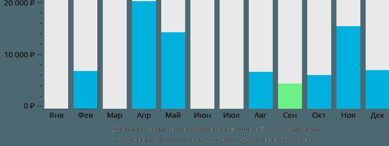 Динамика стоимости авиабилетов из Ниццы в Тулузу по месяцам