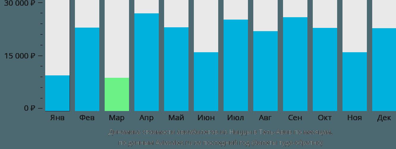 Динамика стоимости авиабилетов из Ниццы в Тель-Авив по месяцам