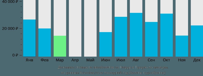 Динамика стоимости авиабилетов из Ниццы в Турцию по месяцам