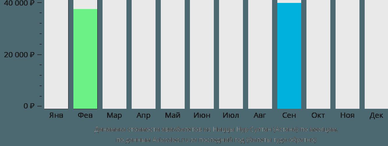 Динамика стоимости авиабилетов из Ниццы в Астану по месяцам