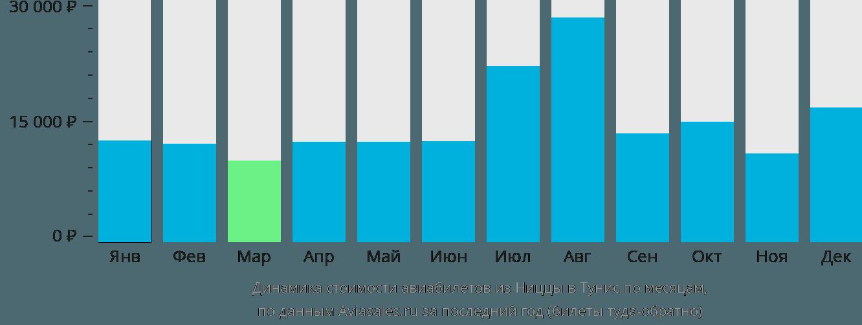 Динамика стоимости авиабилетов из Ниццы в Тунис по месяцам