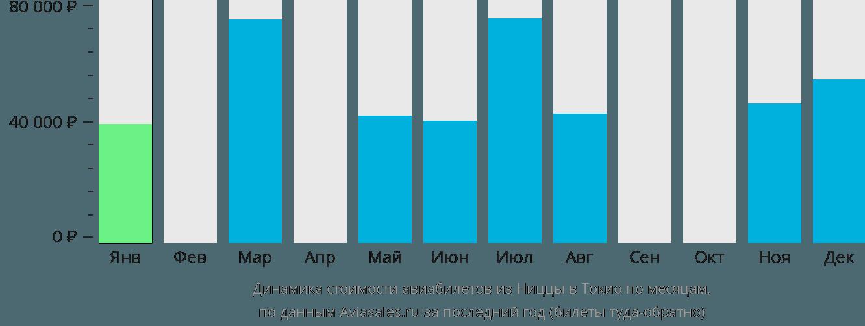 Динамика стоимости авиабилетов из Ниццы в Токио по месяцам