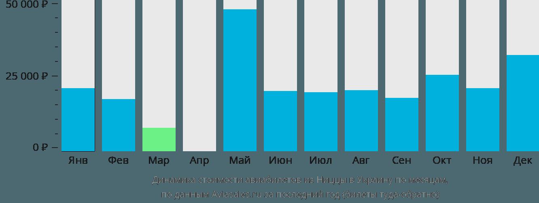 Динамика стоимости авиабилетов из Ниццы в Украину по месяцам