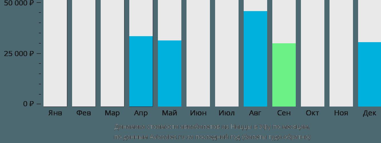 Динамика стоимости авиабилетов из Ниццы в Уфу по месяцам