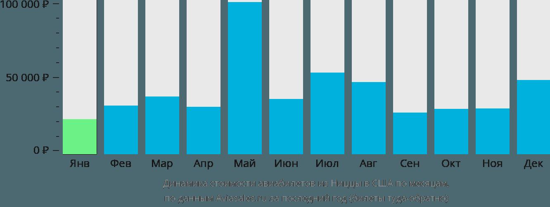 Динамика стоимости авиабилетов из Ниццы в США по месяцам