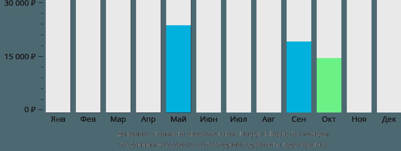 Динамика стоимости авиабилетов из Ниццы в Варну по месяцам