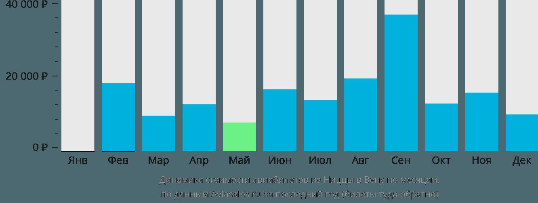 Динамика стоимости авиабилетов из Ниццы в Вену по месяцам