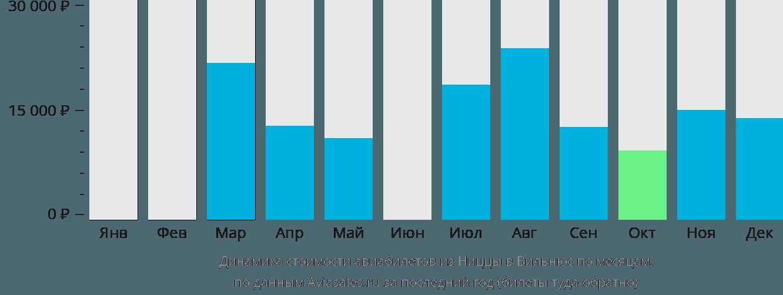 Динамика стоимости авиабилетов из Ниццы в Вильнюс по месяцам