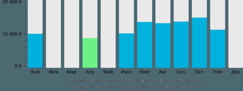 Динамика стоимости авиабилетов из Ниццы в Варшаву по месяцам