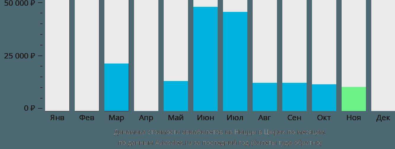 Динамика стоимости авиабилетов из Ниццы в Цюрих по месяцам