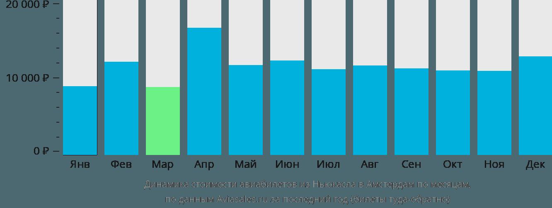 Динамика стоимости авиабилетов из Ньюкасла в Амстердам по месяцам