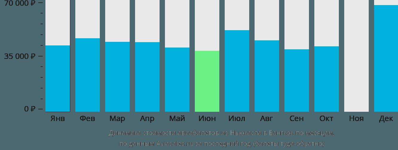 Динамика стоимости авиабилетов из Ньюкасла в Бангкок по месяцам