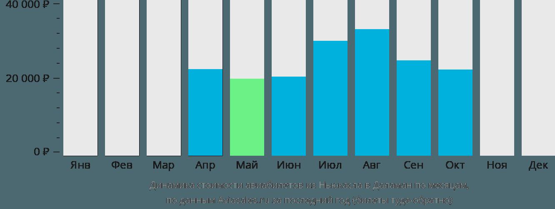 Динамика стоимости авиабилетов из Ньюкасла в Даламан по месяцам