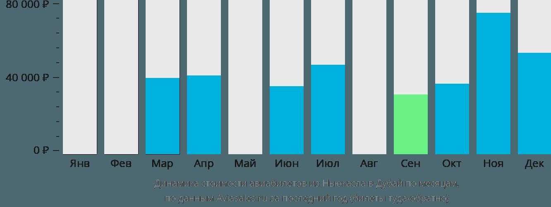 Динамика стоимости авиабилетов из Ньюкасла в Дубай по месяцам