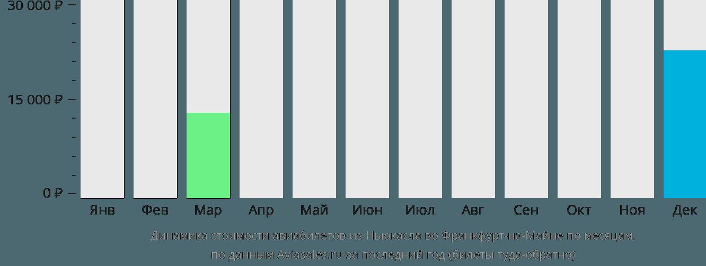 Динамика стоимости авиабилетов из Ньюкасла во Франкфурт-на-Майне по месяцам