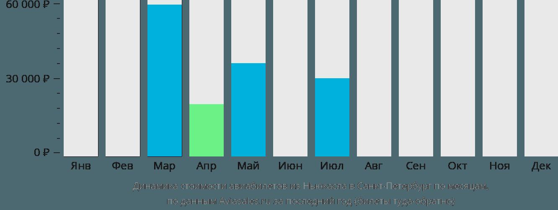 Динамика стоимости авиабилетов из Ньюкасла в Санкт-Петербург по месяцам