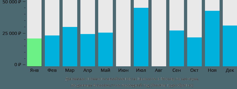 Динамика стоимости авиабилетов из Ньюкасла в Москву по месяцам