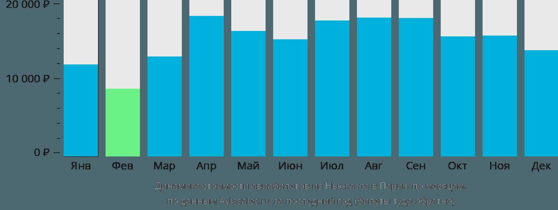 Динамика стоимости авиабилетов из Ньюкасла в Париж по месяцам