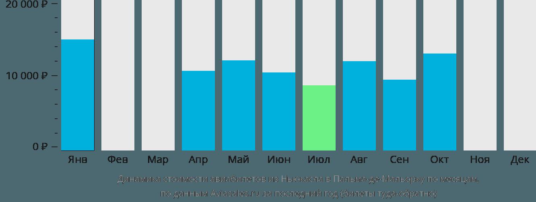 Динамика стоимости авиабилетов из Ньюкасла в Пальма-де-Майорку по месяцам