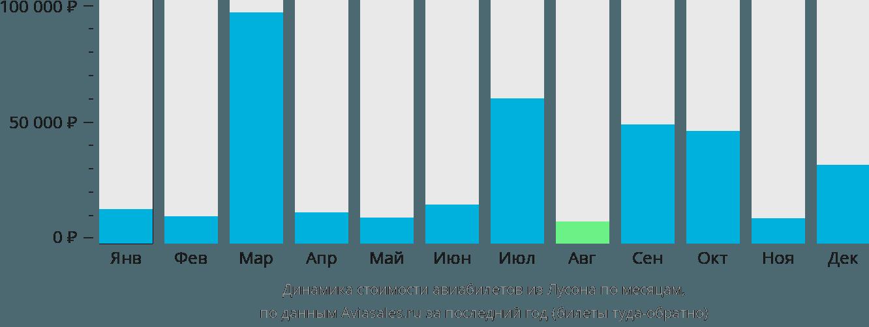 Динамика стоимости авиабилетов из Лусона по месяцам