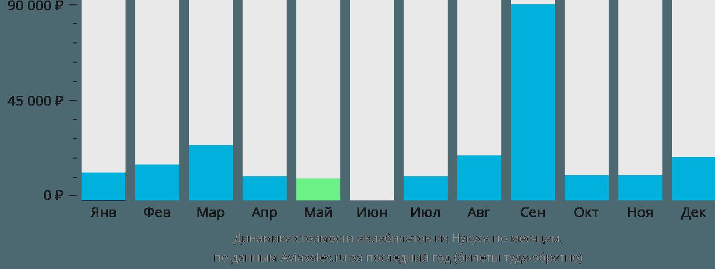 Динамика стоимости авиабилетов из Нукуса по месяцам