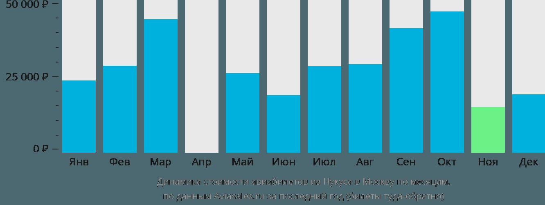 Динамика стоимости авиабилетов из Нукуса в Москву по месяцам