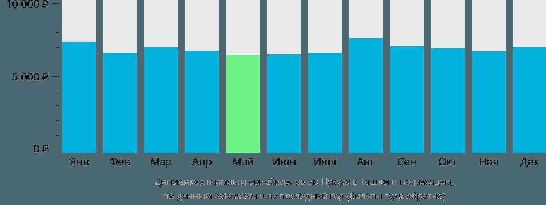 Динамика стоимости авиабилетов из Нукуса в Ташкент по месяцам