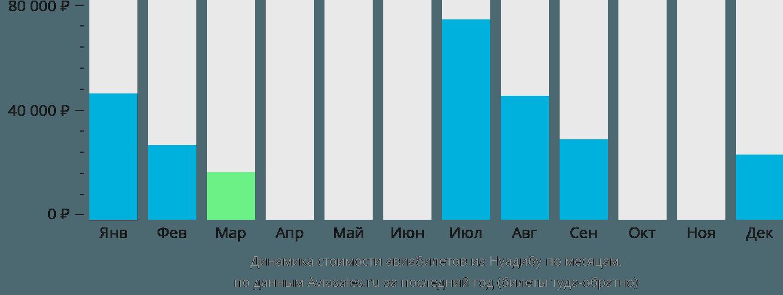 Динамика стоимости авиабилетов из Нуадибу по месяцам