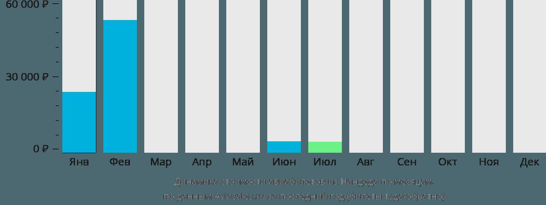 Динамика стоимости авиабилетов из Нандеда по месяцам