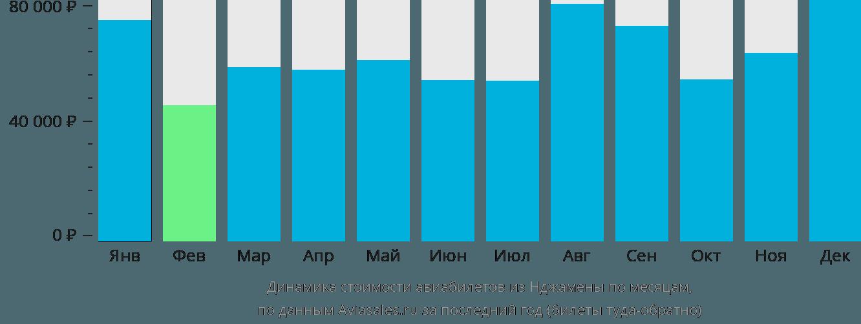 Динамика стоимости авиабилетов из Нджамены по месяцам