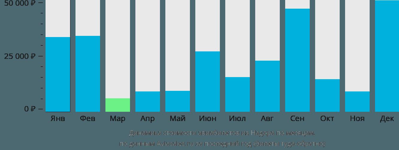 Динамика стоимости авиабилетов из Надора по месяцам