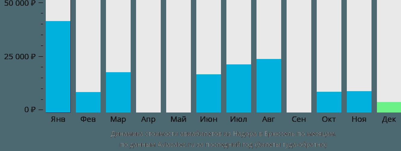 Динамика стоимости авиабилетов из Надора в Брюссель по месяцам