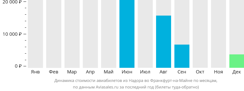 Динамика стоимости авиабилетов из Надора во Франкфурт-на-Майне по месяцам