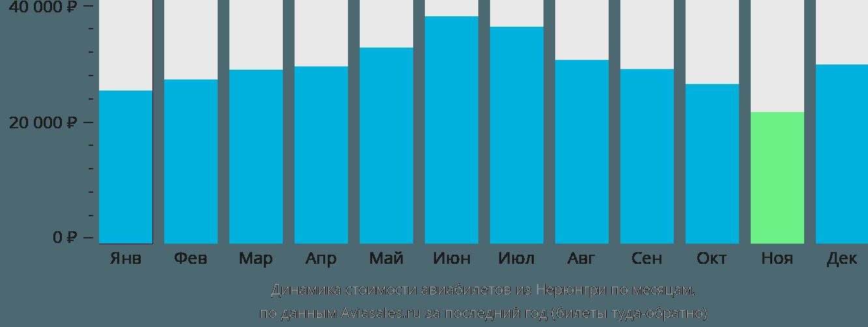 Динамика стоимости авиабилетов из Нерюнгри по месяцам