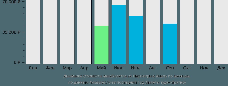 Динамика стоимости авиабилетов из Нерюнгри в Анапу по месяцам
