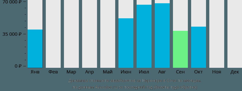 Динамика стоимости авиабилетов из Нерюнгри в Сочи по месяцам