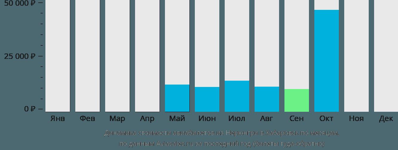 Динамика стоимости авиабилетов из Нерюнгри в Хабаровск по месяцам